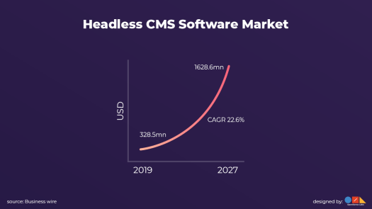 The projected growth in the headless market is shown through a line graph.