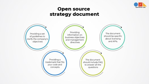 'open source strategy document' written on top and different circles explaining them in detail