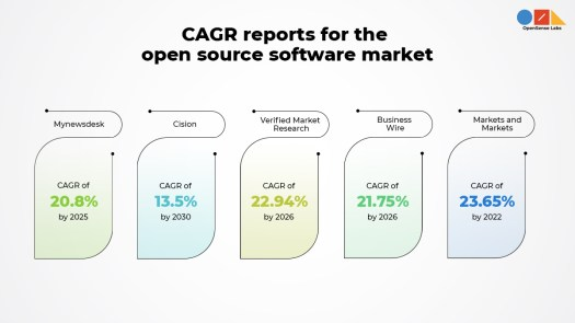 'CAGR reports for the open source software market' written on top and different icons explaining statistical information on open source market forecast