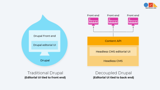 A diagram describing the difference between a traditional Drupal site and a headless CMS.