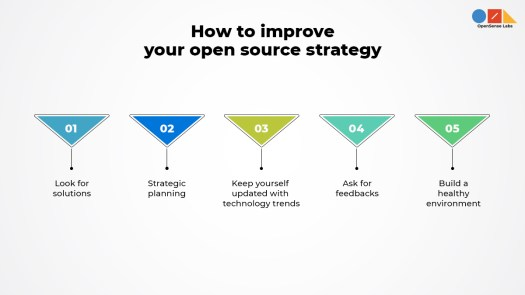 'how to improve your open source strategy' written on top and different icons below explaining them in detail
