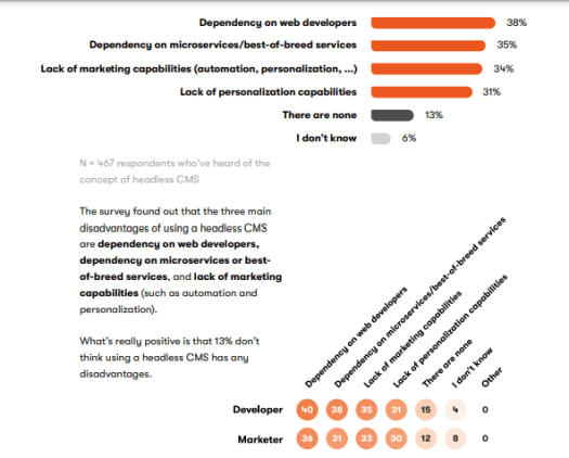 A survey's respondents highlight how much they prefer the headless architecture.