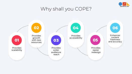 A diagram describing the reasons to COPE (Create once, publish everywhere)