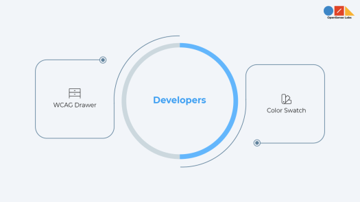 Illustration diagram describing drupal developers modules
