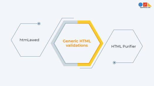 Illustration diagram describing drupal generic HTML validations