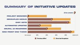 core-initiative-progress-1280w-1