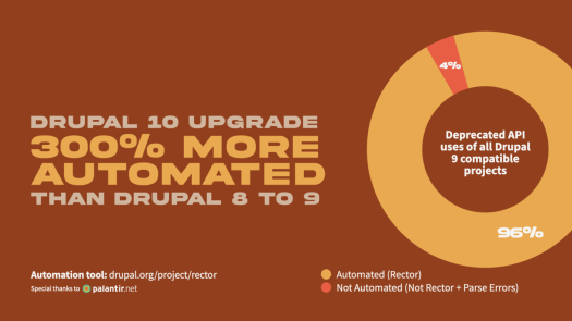Drupal 10 will be 300% more automated