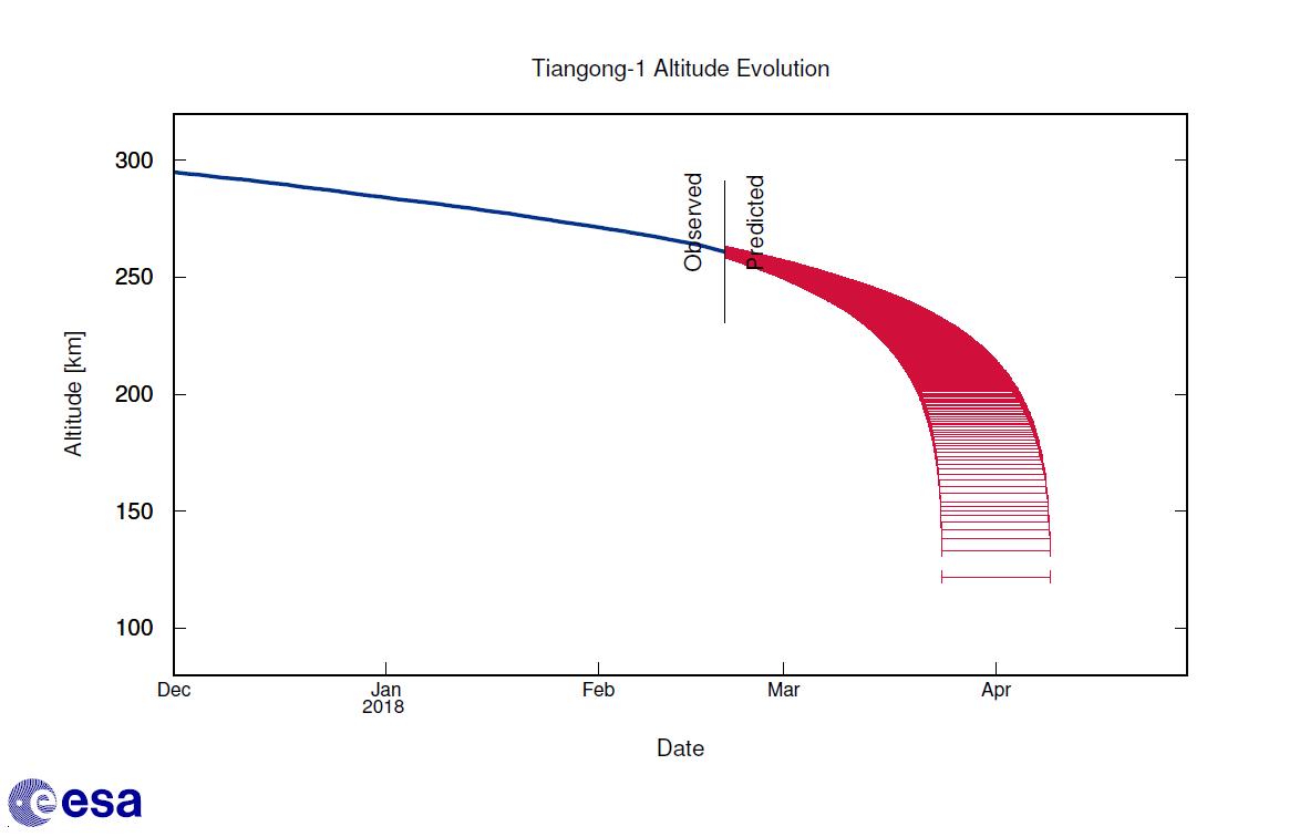 Janela da previsão de reentrada da Tiangong 1. Os dados da órbita da Tiangong 1 foram usados no cálculo da ESA da previsão de reentrada, a Agência Espacial Europeia. Fonte: ESA.