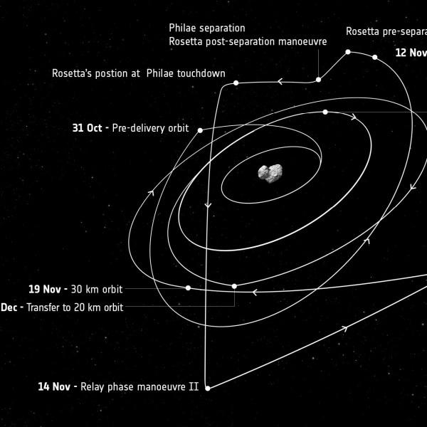 Rosetta and Philae landing timeline – Rosetta – ESA's ...