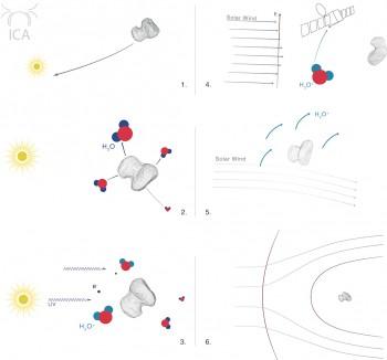 ¿Cómo un cometa crece una magnetosfera 1. El cometa se acerca a las moléculas de agua Sun 2. subliman del cometa como deshiela 3. Las moléculas de agua son ionizados por la luz ultravioleta de los iones Sun 4. recién nacidos son acelerados por el campo eléctrico del viento solar y son detectados por el instrumento RPC-ICA 5. El viento solar acelera los iones de agua en una dirección, pero está a su vez desviado en los Créditos dirección opuesta: ESA / Rosetta / RPC-ICA