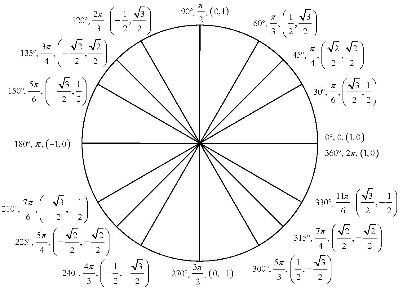 Unit Circle For Exam 2