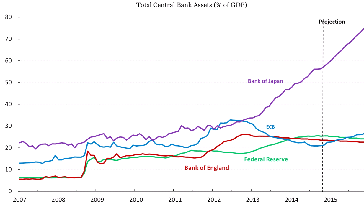 Image result for bank of japan and their balance sheet