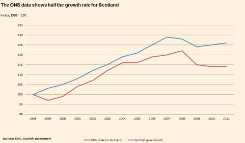 ONS data shows half the growth rate for Scotland