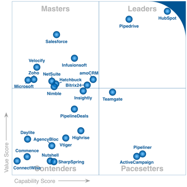 Gartner Launches FrontRunners; a New Type of Quadrant ...