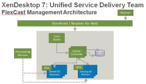 XenDesktop 7 is XenApp 7: The missing ingredient at Citrix Synergy  Gunnar Berger