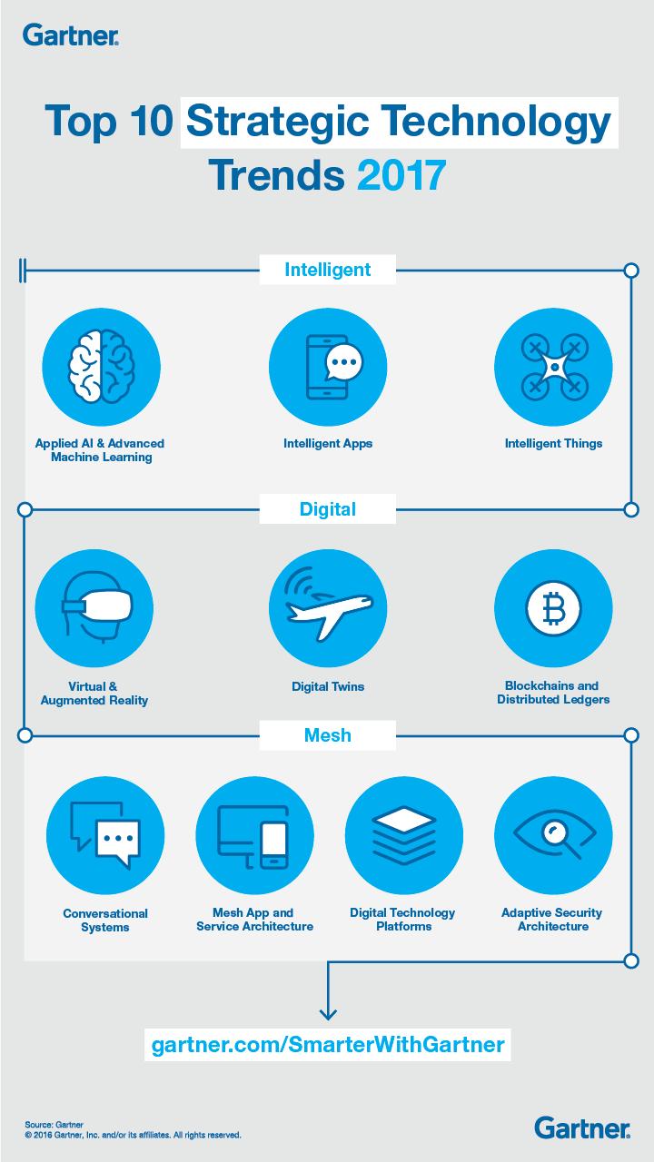 TopTenStrTechTrends2017_Infographic_Final