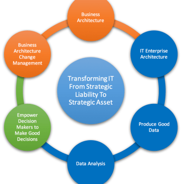 Transforming IT From Strategic Liability To Strategic Asset