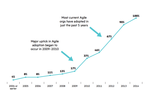 Agile adoption over time