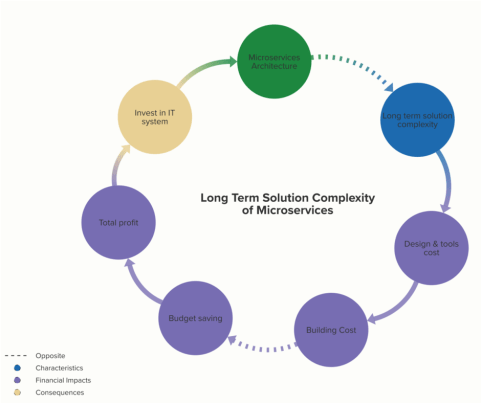 Long Term Solution Complexity of Microservices