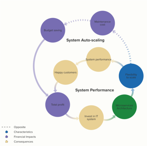 System Performance and Scalability
