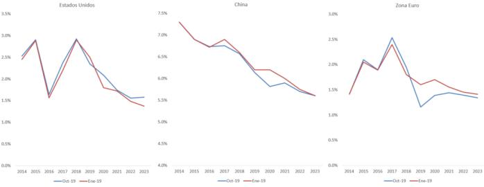 Proyecciones de China, la Zona Euro y Estados Unidos