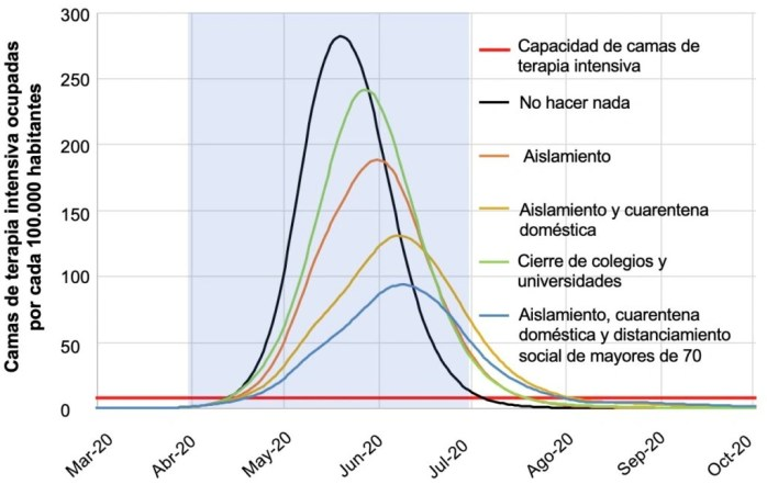 Es esencial mitigar el impacto del coronavirus en América Latina y el Caribe