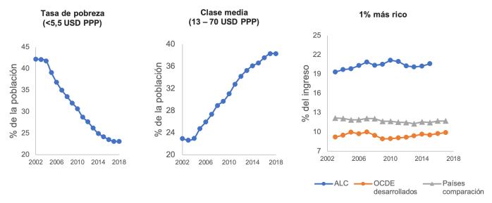 Cambios en diferentes partes de la distribución de ingresos
