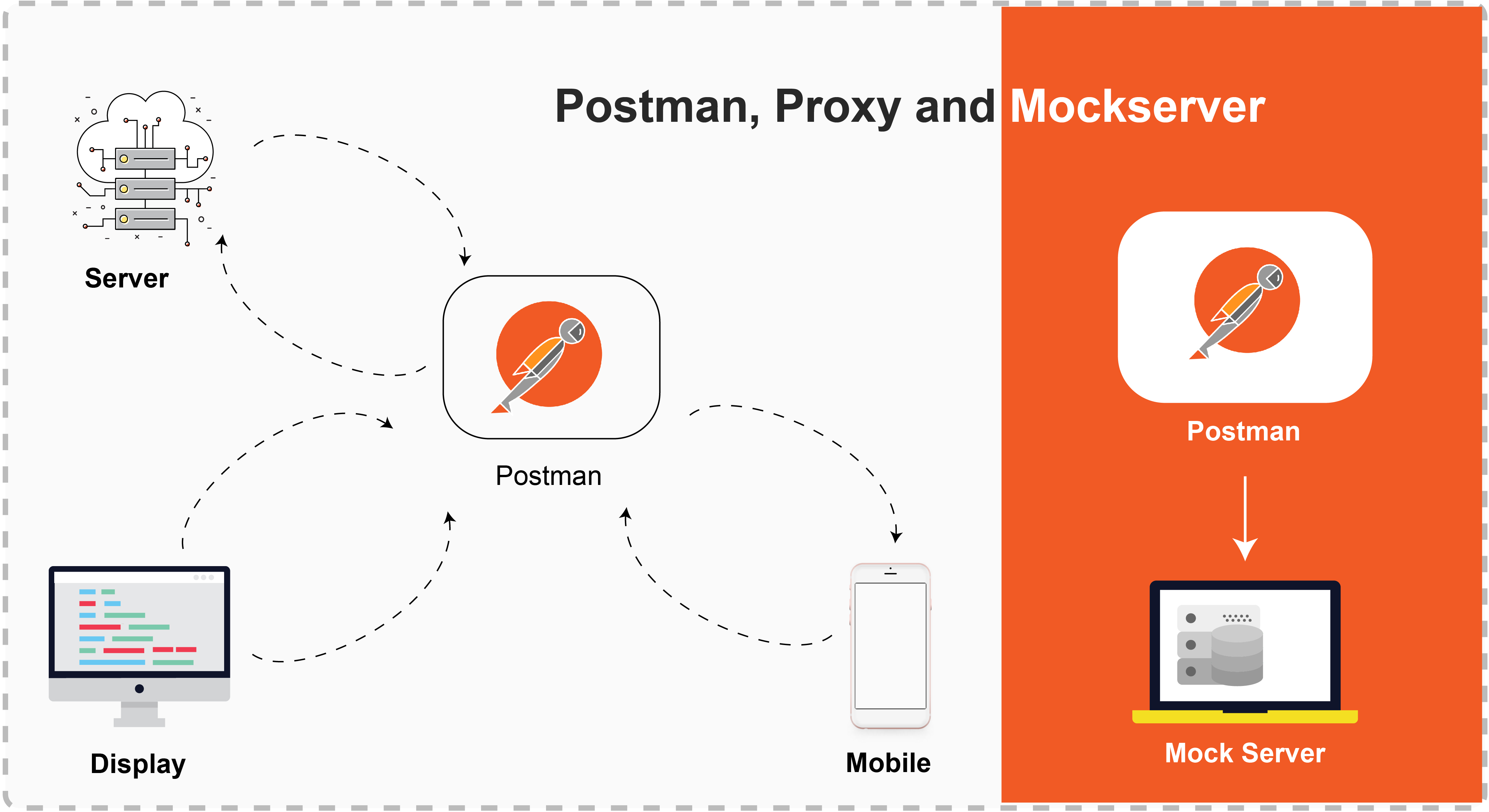 Image result for postman mock server