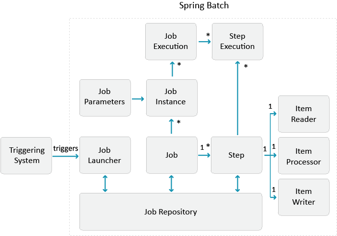 Job Scheduling with Spring Batch | InnovationM Blog