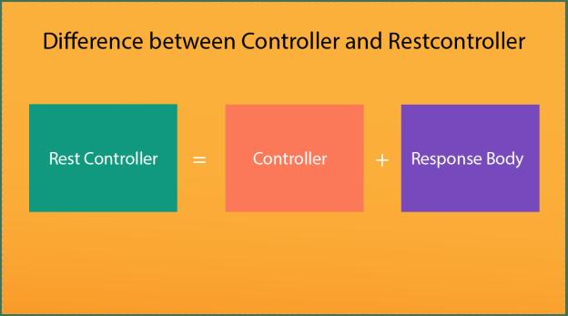 controller, restcontroller, spring boot