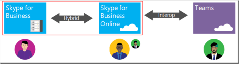interop_skypeforbusinesshybrid_topology