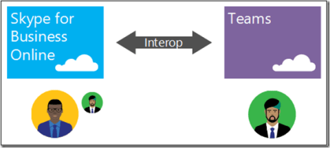 interop_skypeforbusinessonlineonly_topology