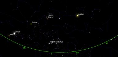 Posición de los planetas para el 1 de febrero de 2016 desde San Salvador, El Salvador.