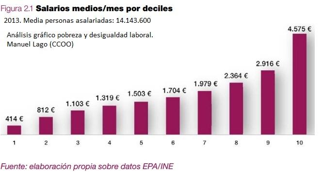 Salarios medios por deciles España 2013