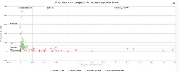 propagationVSskepticism
