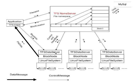 TFS 1.0 架構圖