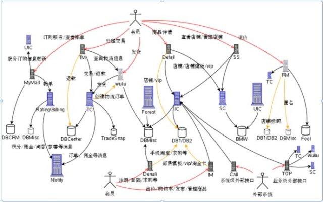 系統交互關係圖