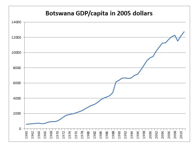 Botswana graph