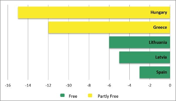 Media Freedom Fig 2
