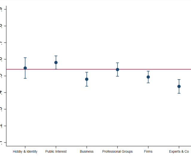 See The Authors Accompanying Journal Article Plot Based On Model 2 The Red Line Marks The Lower Confidence Interval For Public Interest Groups