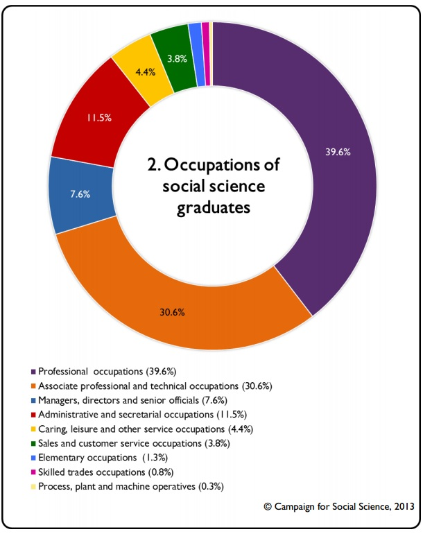 occupations soc sci graduates