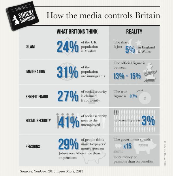 Media Controls Britain