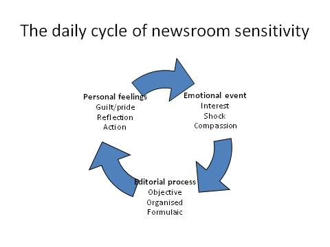 Newsroom cycle