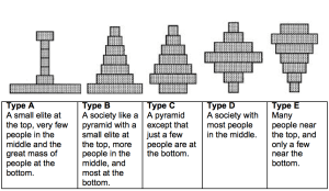 'What type of society is Britain today?': Lay perceptions of inequality | British Politics and