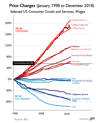 Graph of price changes for U.S. consumer goods