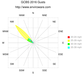 GCBS 2016 Wind Rose Gusts