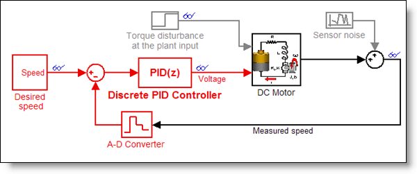 PID Control Made Easy » Guy On Simulink