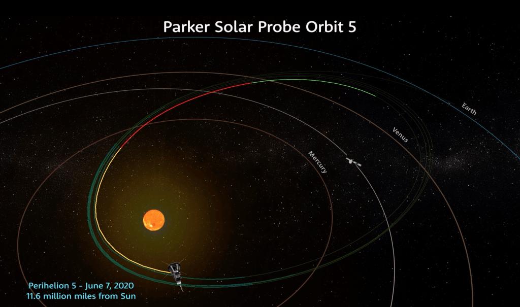 Illustration de la sonde solaire Parker effectuant son cinquième passage du périhélie du Soleil