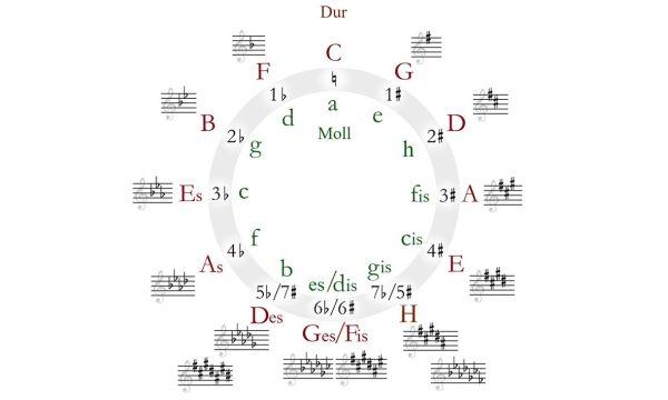 Die 24 Tonarten und ihre bekanntesten Werke - Folge 8: es-Moll