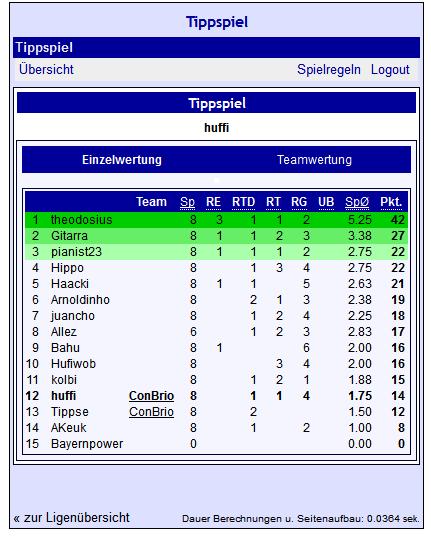 Tippspiel Zwischenstand nach acht Partien.